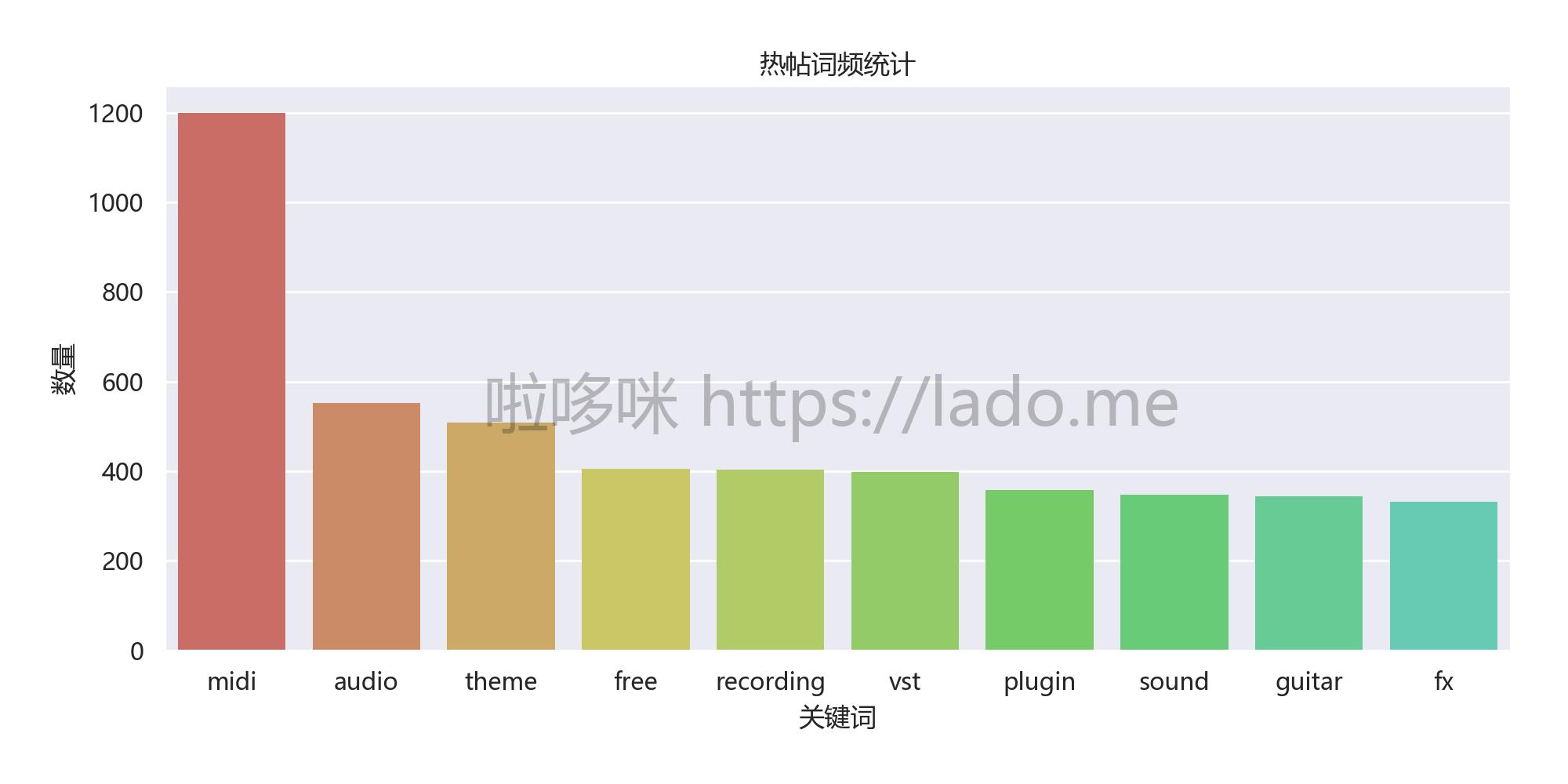 热帖词频top10